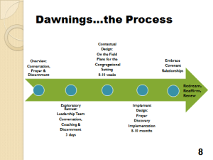 dawnings the process
